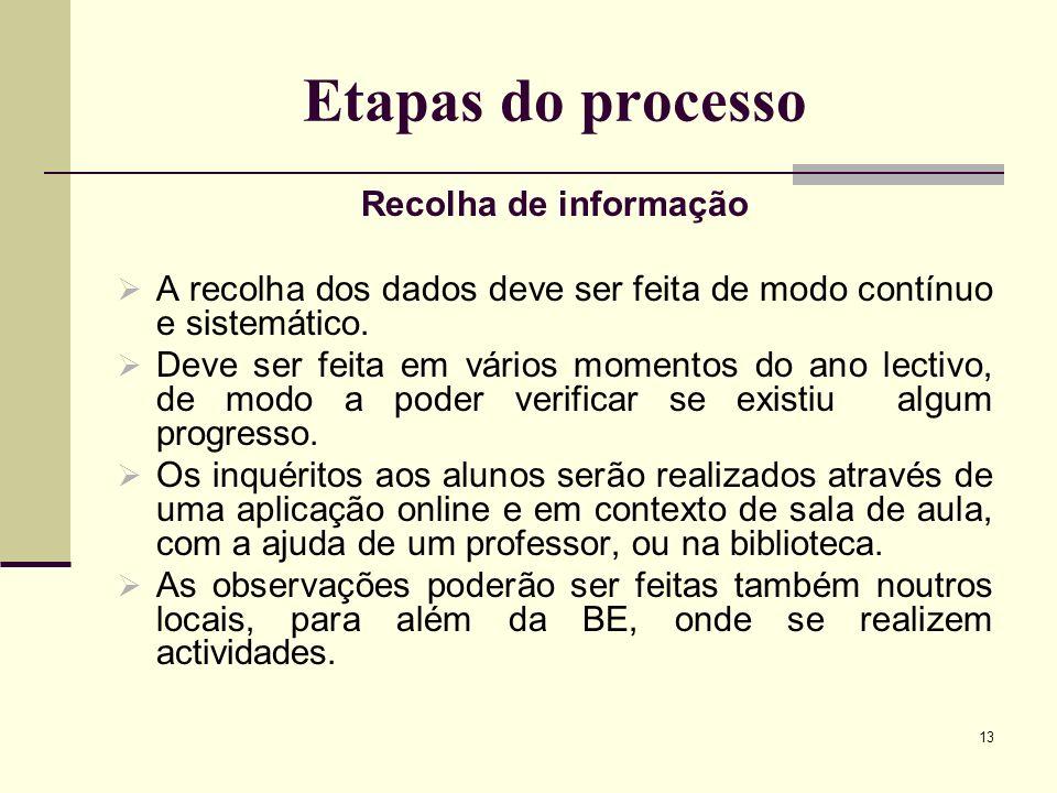 Etapas do processo Recolha de informação