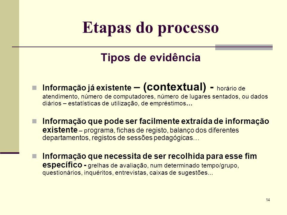 Etapas do processo Tipos de evidência