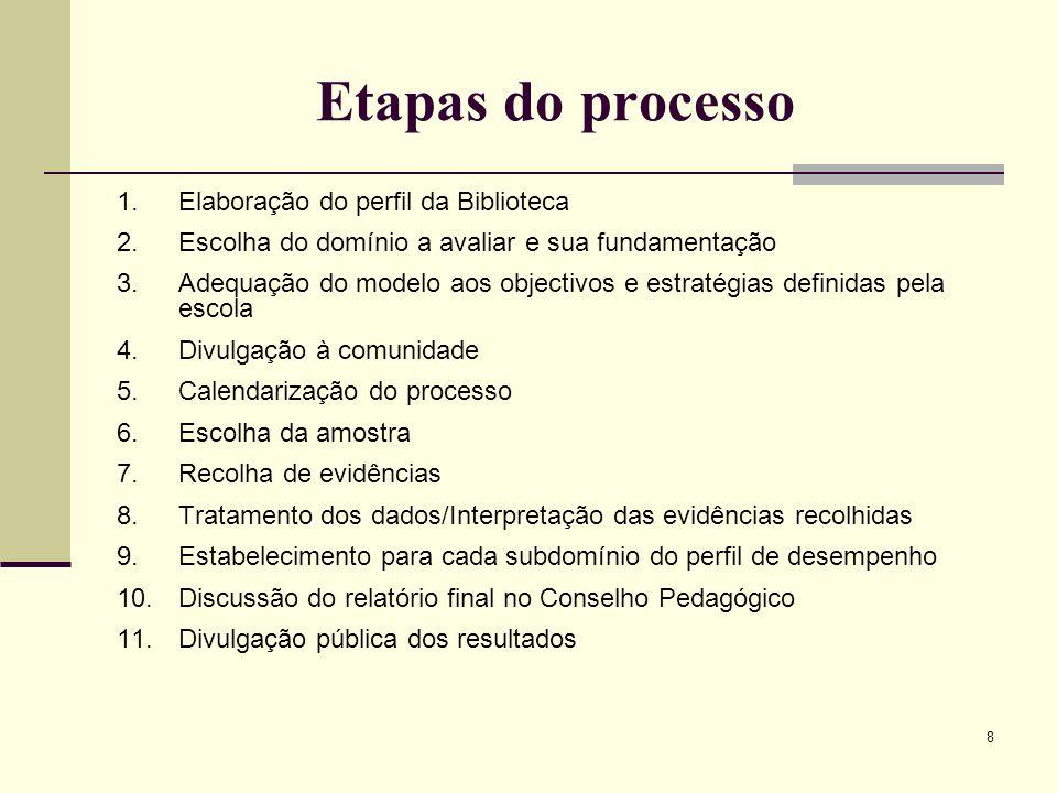 Etapas do processo Elaboração do perfil da Biblioteca