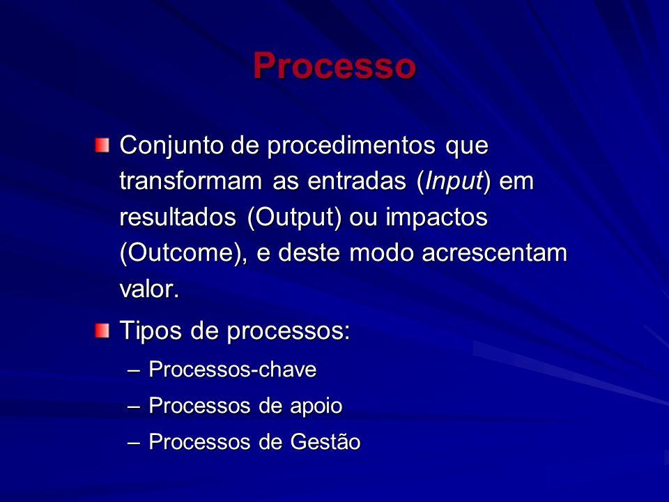 Processo Conjunto de procedimentos que transformam as entradas (Input) em resultados (Output) ou impactos (Outcome), e deste modo acrescentam valor.