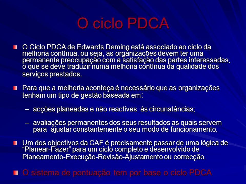 O ciclo PDCA O sistema de pontuação tem por base o ciclo PDCA