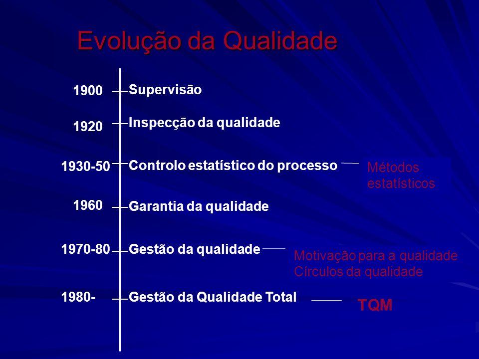 Evolução da Qualidade TQM 1900 Supervisão Inspecção da qualidade 1920