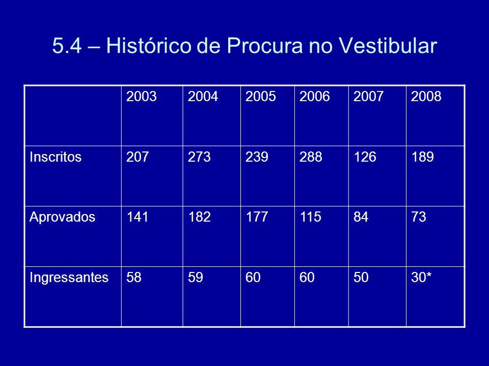 5.4 – Histórico de Procura no Vestibular