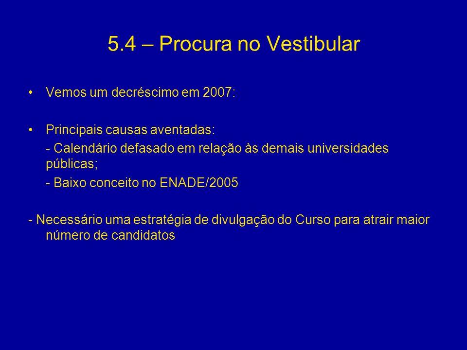 5.4 – Procura no Vestibular