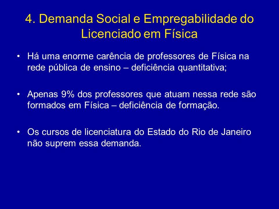 4. Demanda Social e Empregabilidade do Licenciado em Física