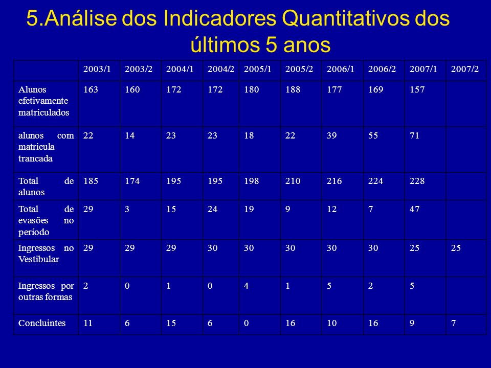 5.Análise dos Indicadores Quantitativos dos últimos 5 anos