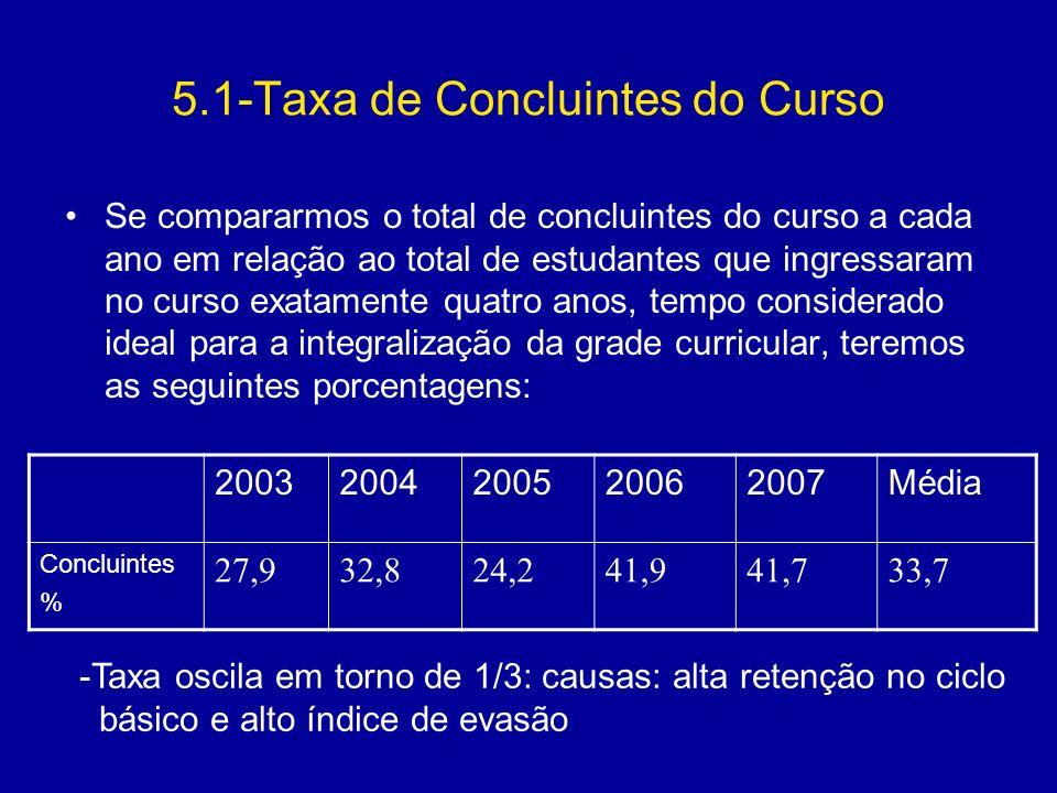 5.1-Taxa de Concluintes do Curso
