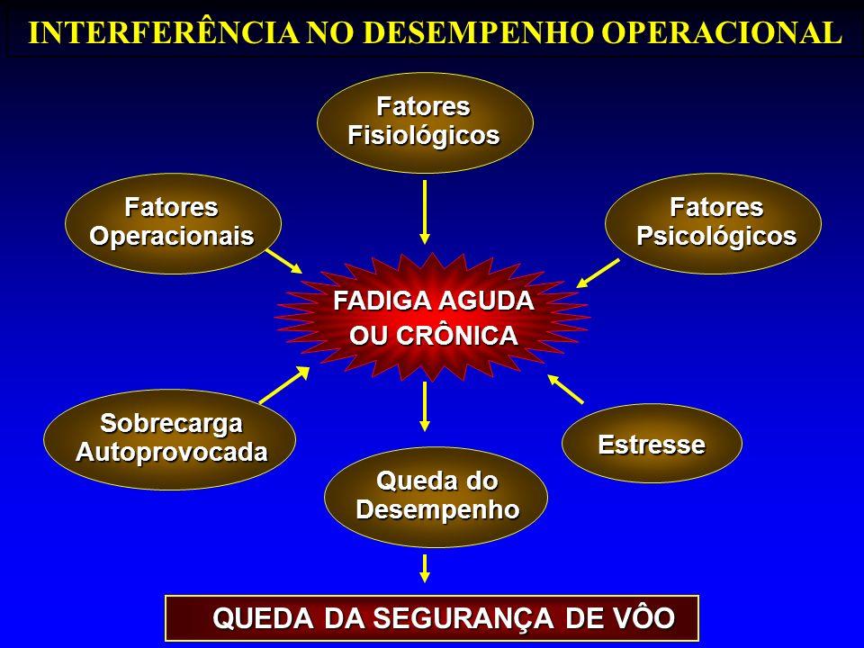 INTERFERÊNCIA NO DESEMPENHO OPERACIONAL QUEDA DA SEGURANÇA DE VÔO