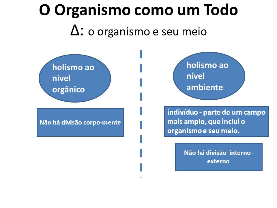 O Organismo como um Todo Δ: o organismo e seu meio