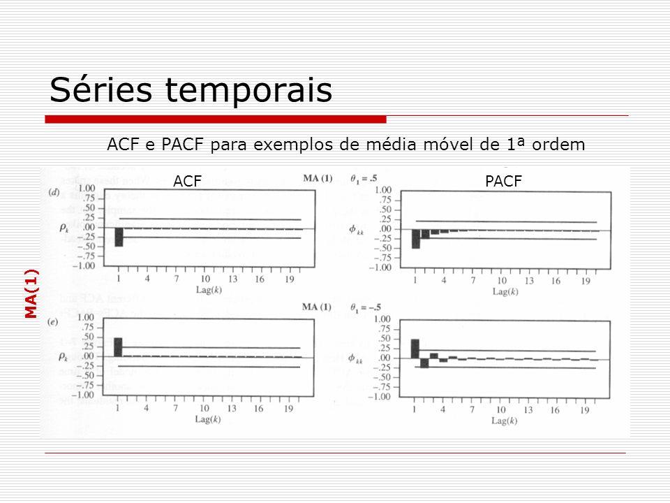 Séries temporais ACF e PACF para exemplos de média móvel de 1ª ordem