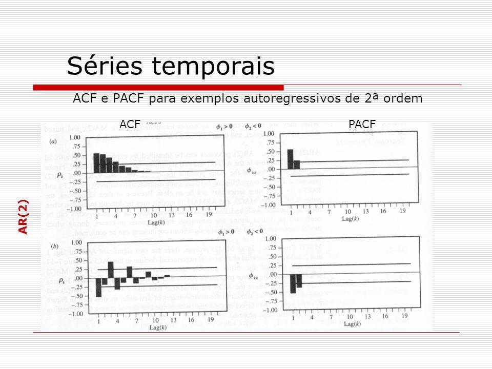 Séries temporais ACF e PACF para exemplos autoregressivos de 2ª ordem