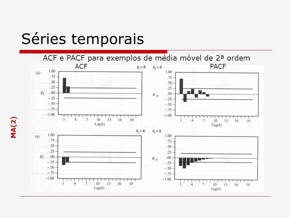 Séries temporais ACF e PACF para exemplos de média móvel de 2ª ordem