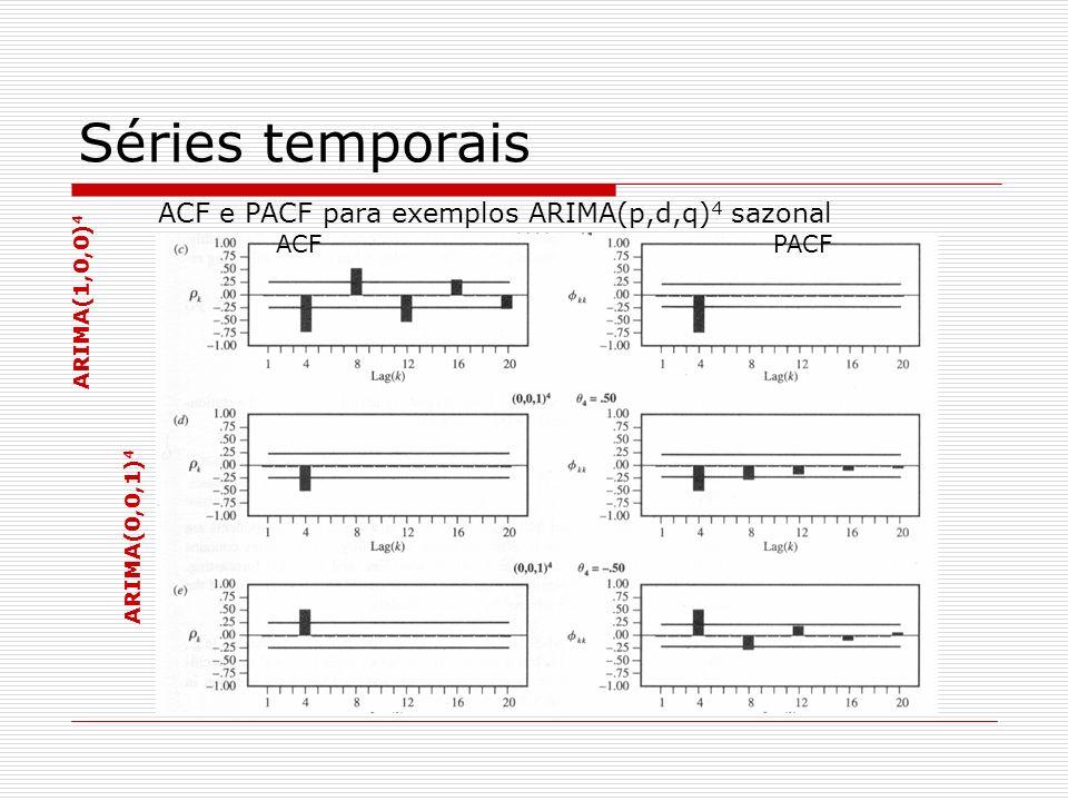 Séries temporais ACF e PACF para exemplos ARIMA(p,d,q)4 sazonal