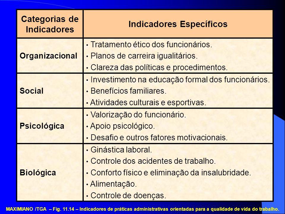 Indicadores Específicos Categorias de Indicadores