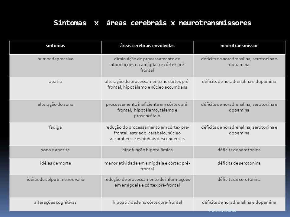 Sintomas x áreas cerebrais x neurotransmissores