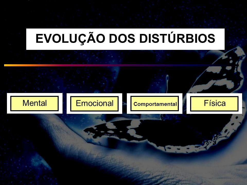 EVOLUÇÃO DOS DISTÚRBIOS