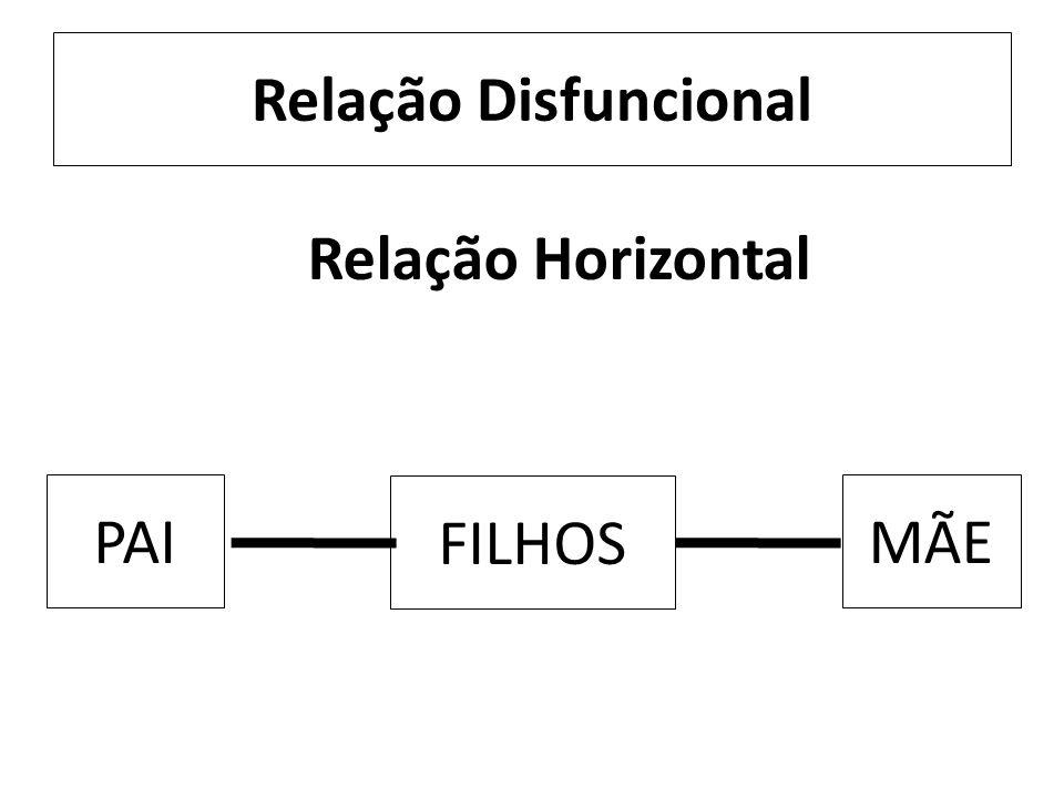 Relação Disfuncional Relação Horizontal