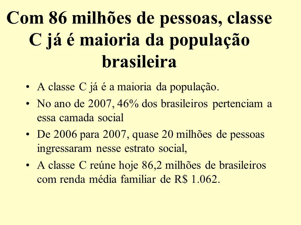 Com 86 milhões de pessoas, classe C já é maioria da população brasileira