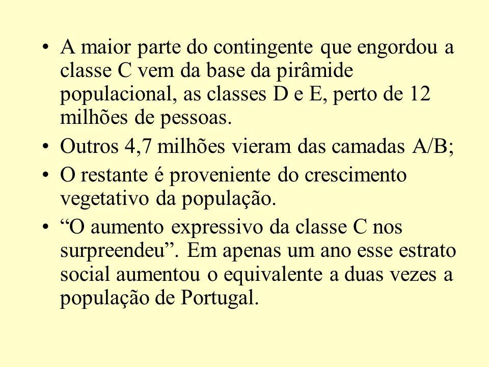 A maior parte do contingente que engordou a classe C vem da base da pirâmide populacional, as classes D e E, perto de 12 milhões de pessoas.
