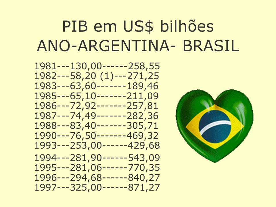 PIB em US$ bilhões ANO-ARGENTINA- BRASIL