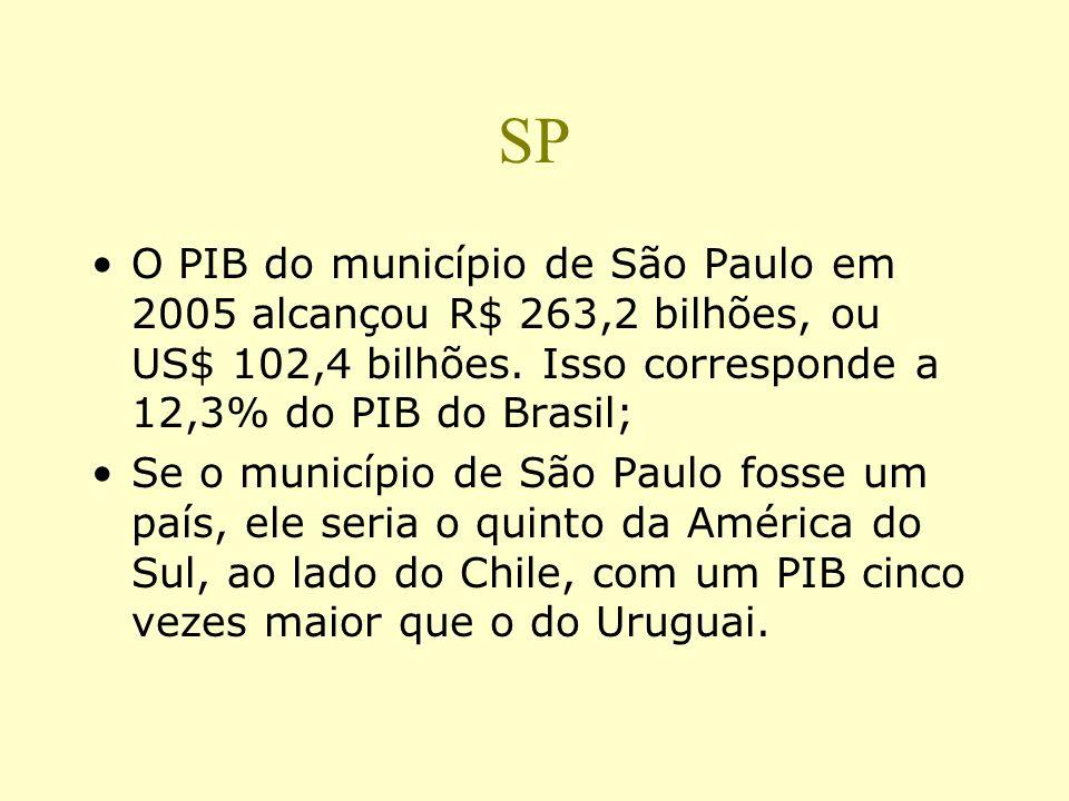 SP O PIB do município de São Paulo em 2005 alcançou R$ 263,2 bilhões, ou US$ 102,4 bilhões. Isso corresponde a 12,3% do PIB do Brasil;