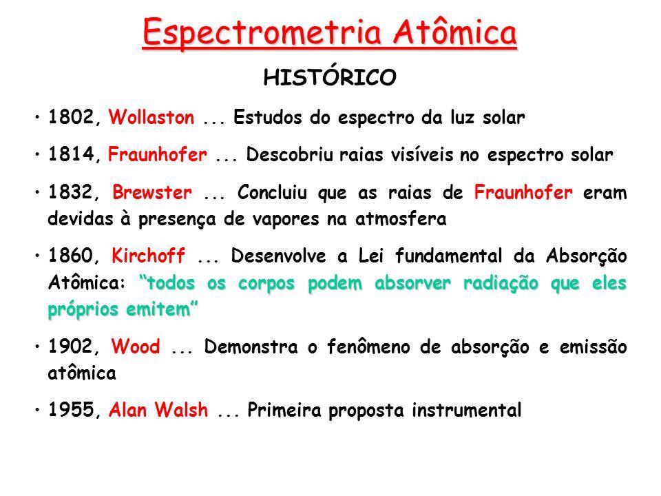 Espectrometria Atômica