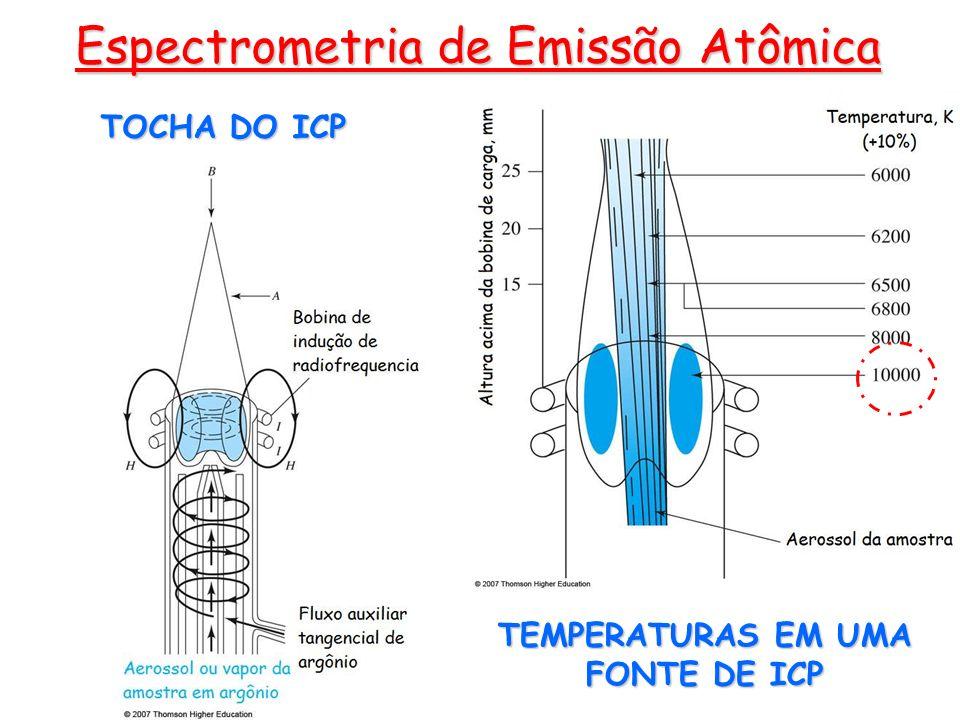 TEMPERATURAS EM UMA FONTE DE ICP