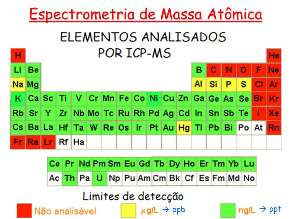 Espectrometria de Massa Atômica
