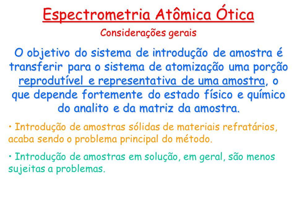 Espectrometria Atômica Ótica