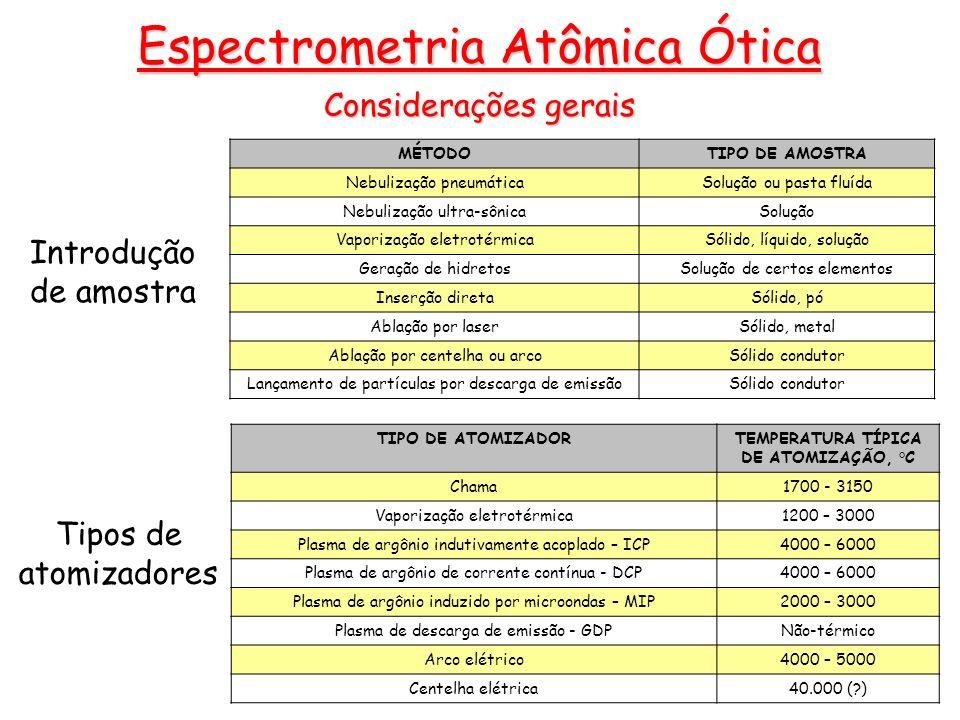 TEMPERATURA TÍPICA DE ATOMIZAÇÃO, °C