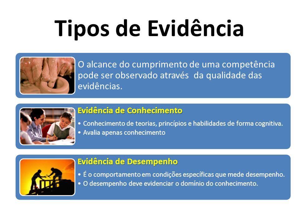 Tipos de Evidência O alcance do cumprimento de uma competência pode ser observado através da qualidade das evidências.