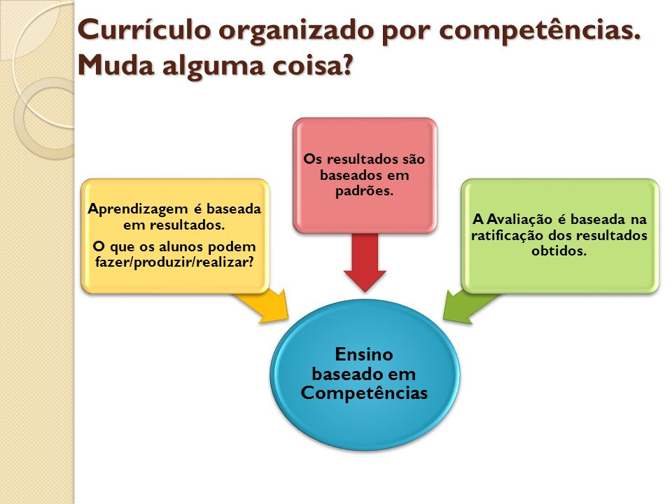 Currículo organizado por competências. Muda alguma coisa
