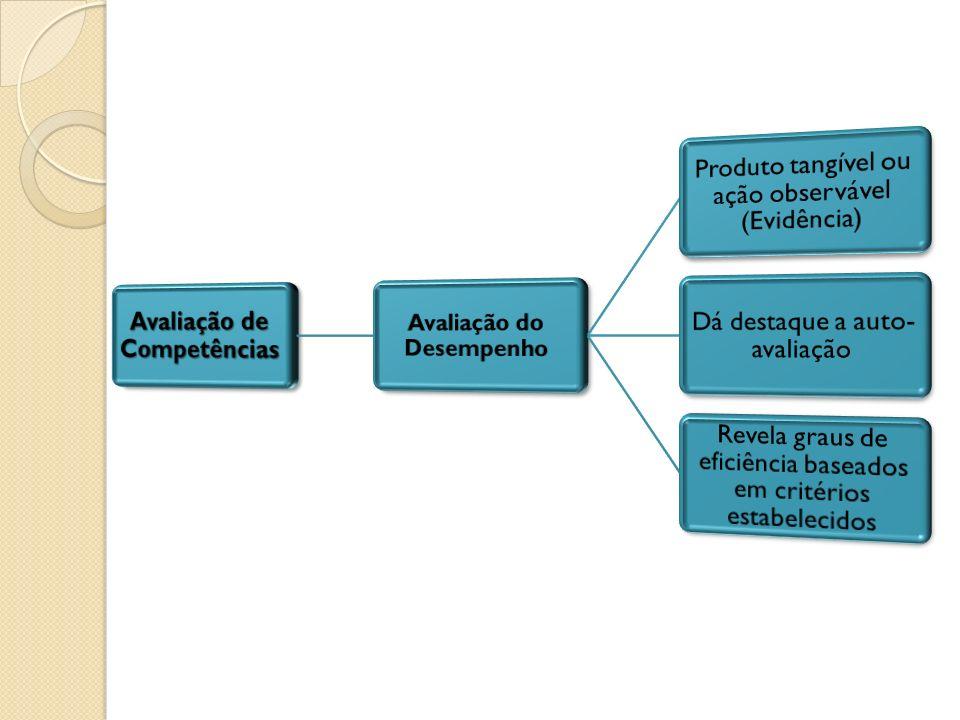 Avaliação de Competências Avaliação do Desempenho