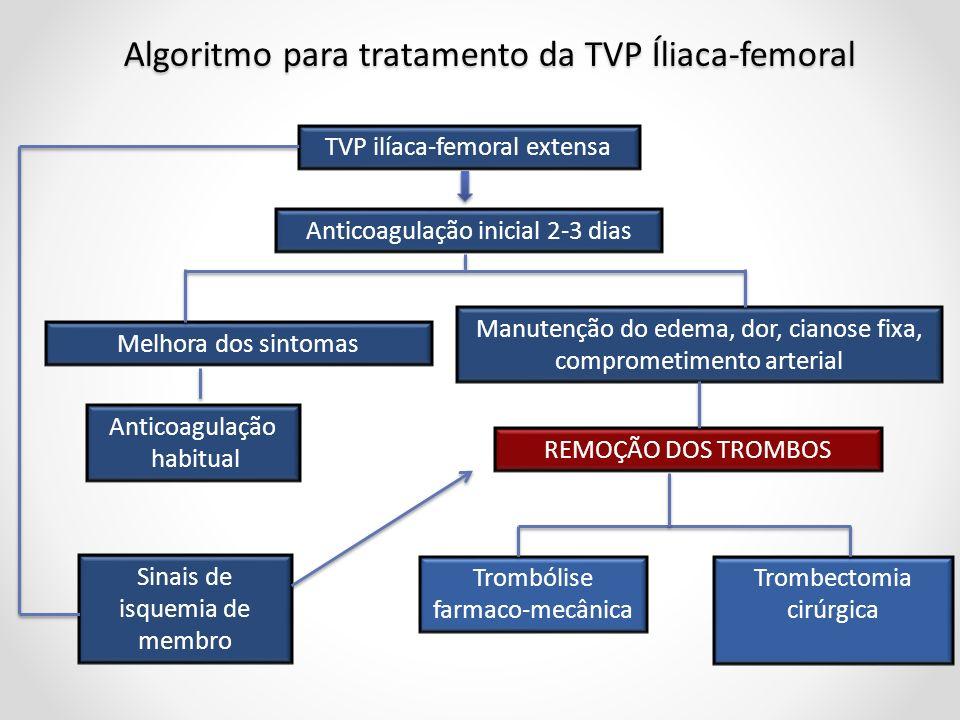 Algoritmo para tratamento da TVP Íliaca-femoral