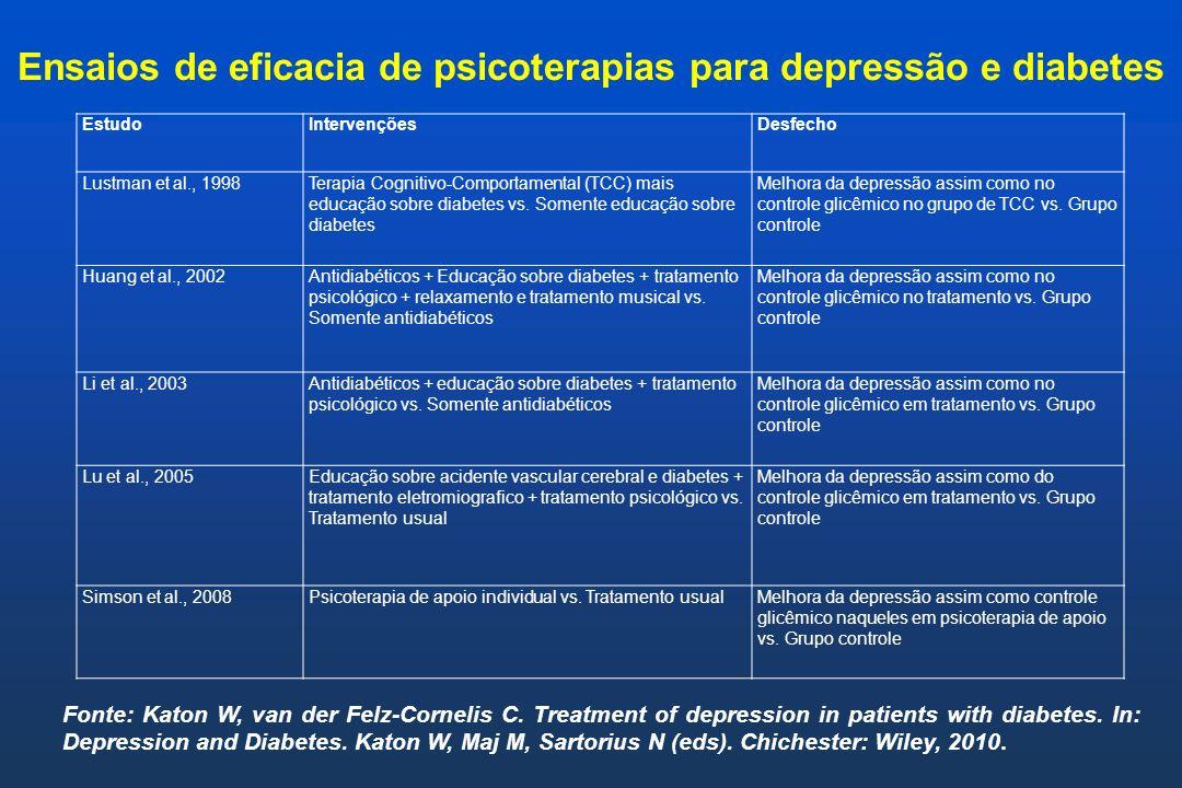 Ensaios de eficacia de psicoterapias para depressão e diabetes