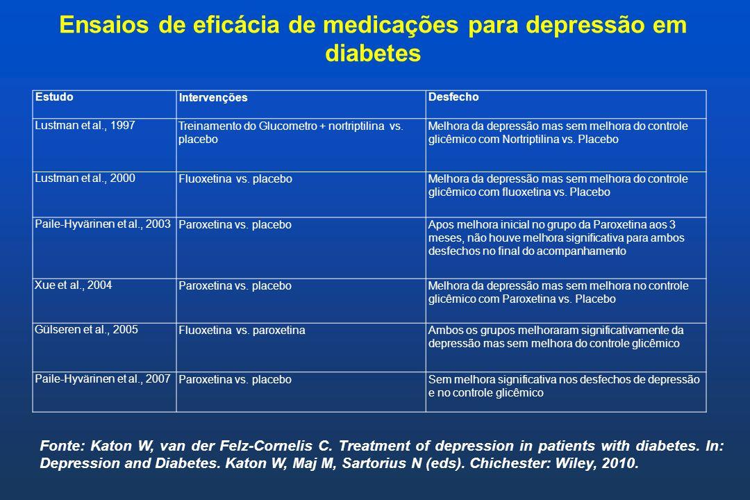 Ensaios de eficácia de medicações para depressão em diabetes