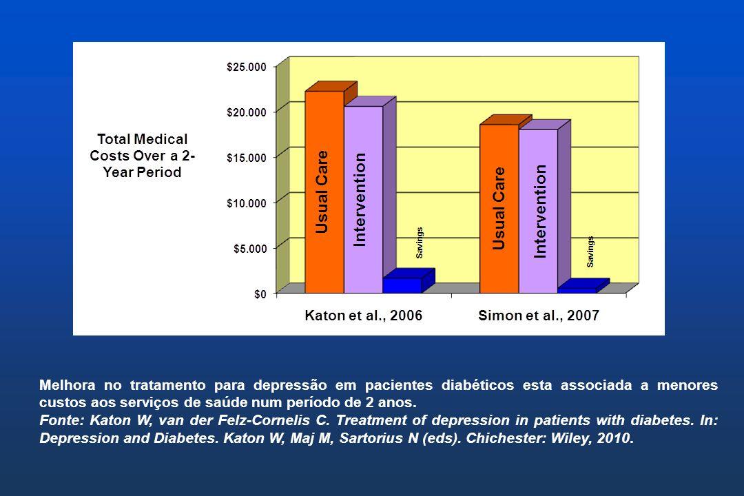 Melhora no tratamento para depressão em pacientes diabéticos esta associada a menores custos aos serviços de saúde num período de 2 anos.