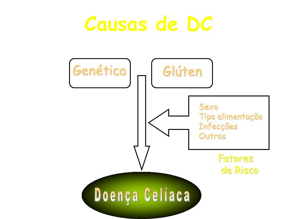 Causas de DC Doença Celíaca Genética Glúten Fatores de Risco Sexo