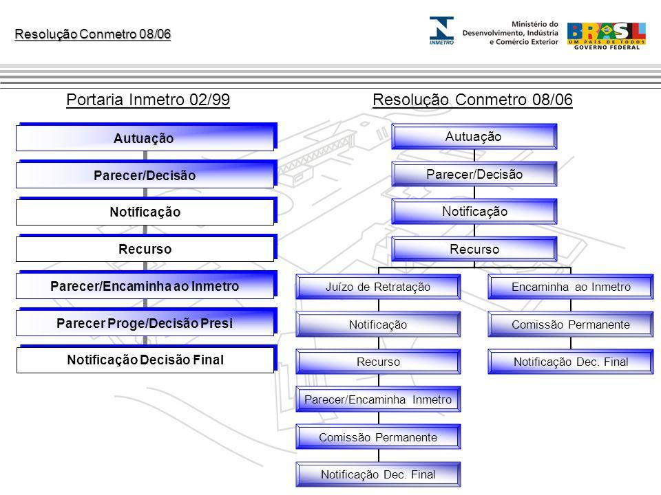 Portaria Inmetro 02/99 Resolução Conmetro 08/06