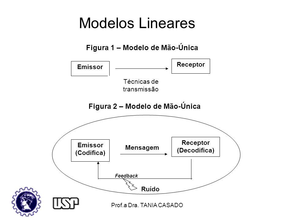Figura 1 – Modelo de Mão-Única Figura 2 – Modelo de Mão-Única