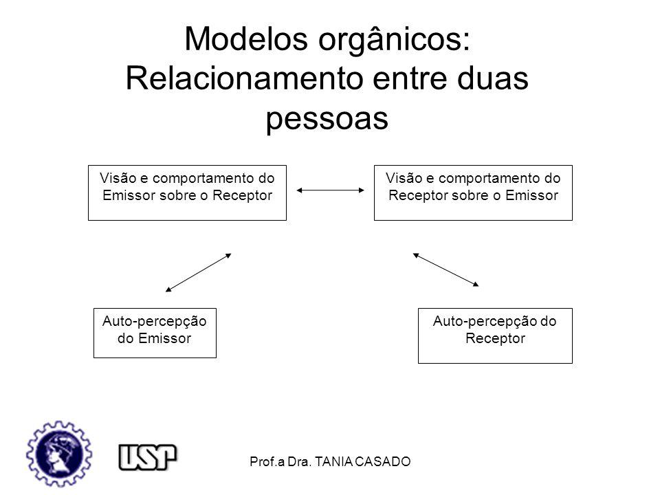 Modelos orgânicos: Relacionamento entre duas pessoas