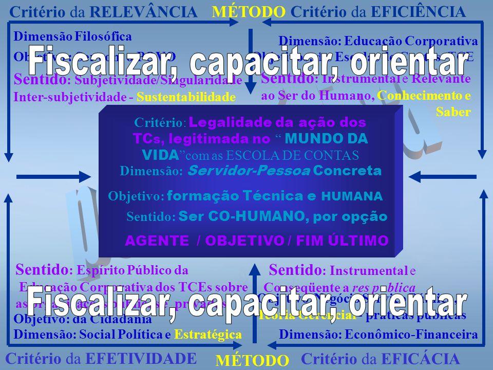 Sentido: Ser CO-HUMANO, por opção AGENTE / OBJETIVO / FIM ÚLTIMO