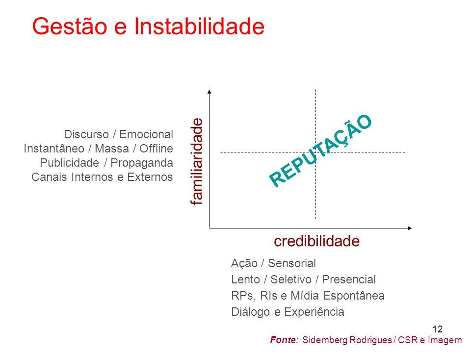 REPUTAÇÃO Gestão e Instabilidade familiaridade credibilidade
