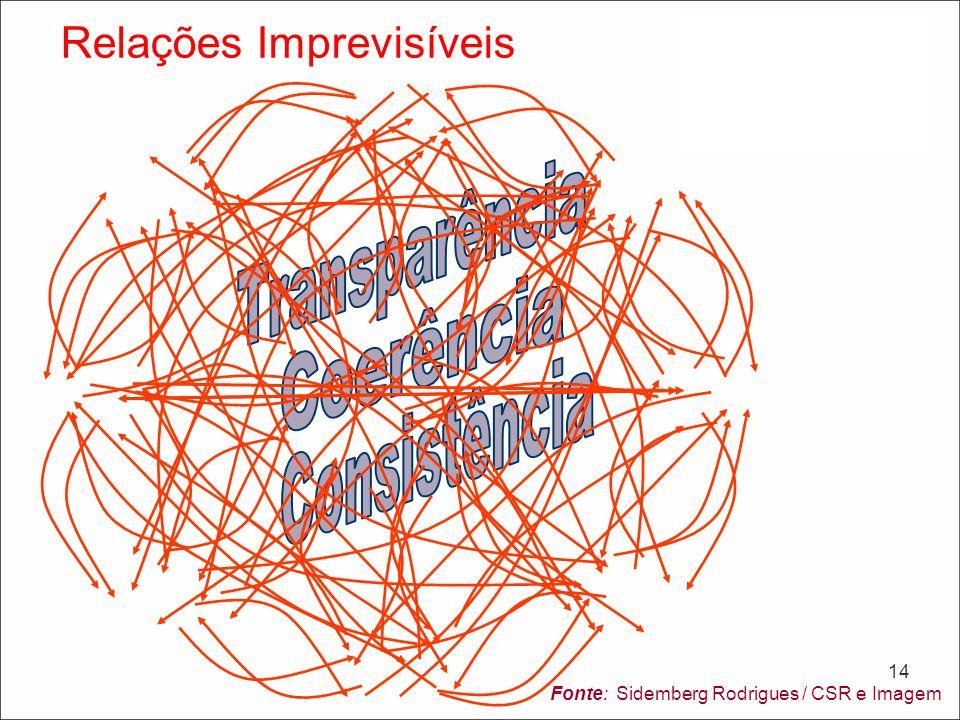 Transparência Coerência Consistência Relações Imprevisíveis 14