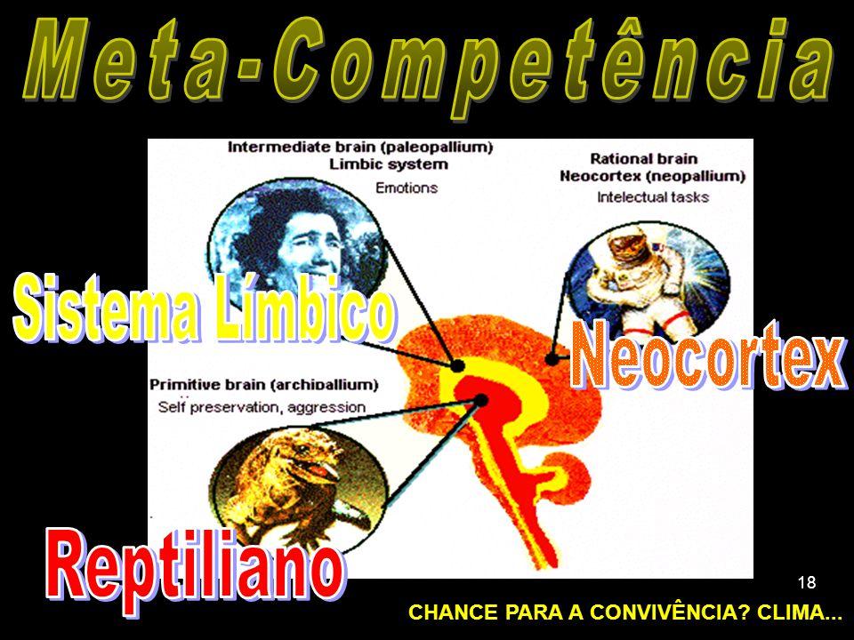 Meta-Competência Sistema Límbico Neocortex Reptiliano