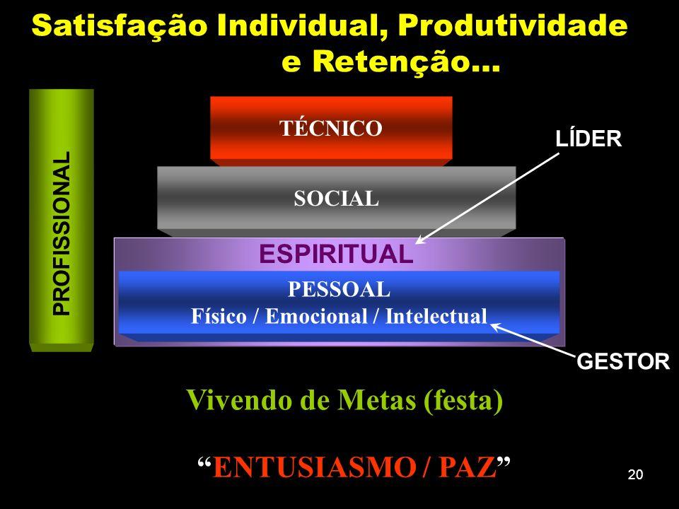 Físico / Emocional / Intelectual