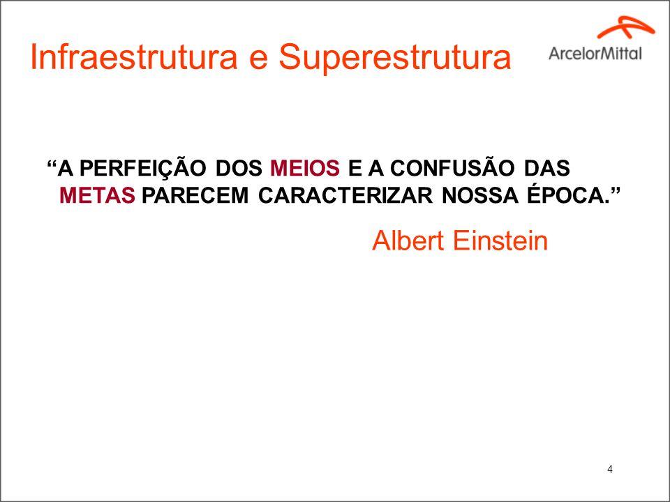 Infraestrutura e Superestrutura