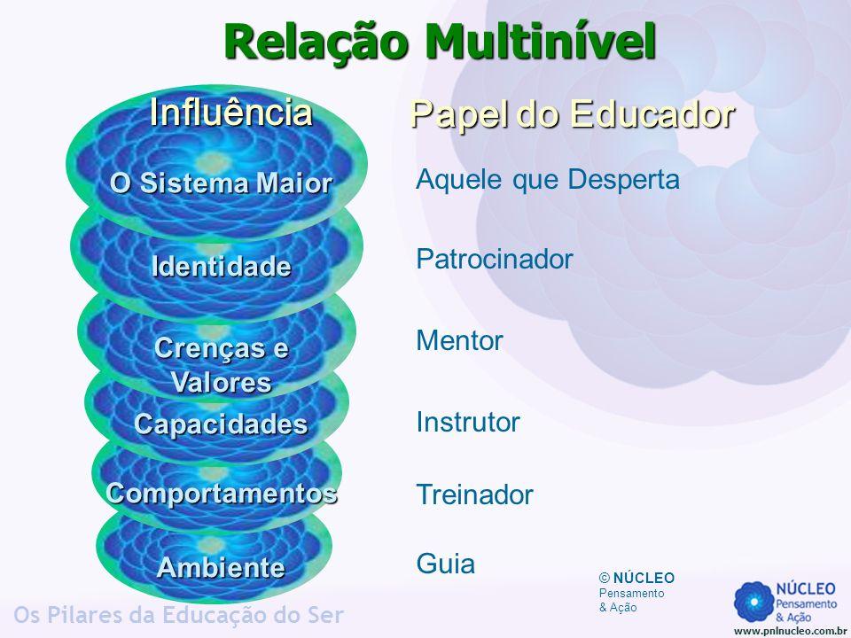 Relação Multinível Influência Papel do Educador Aquele que Desperta