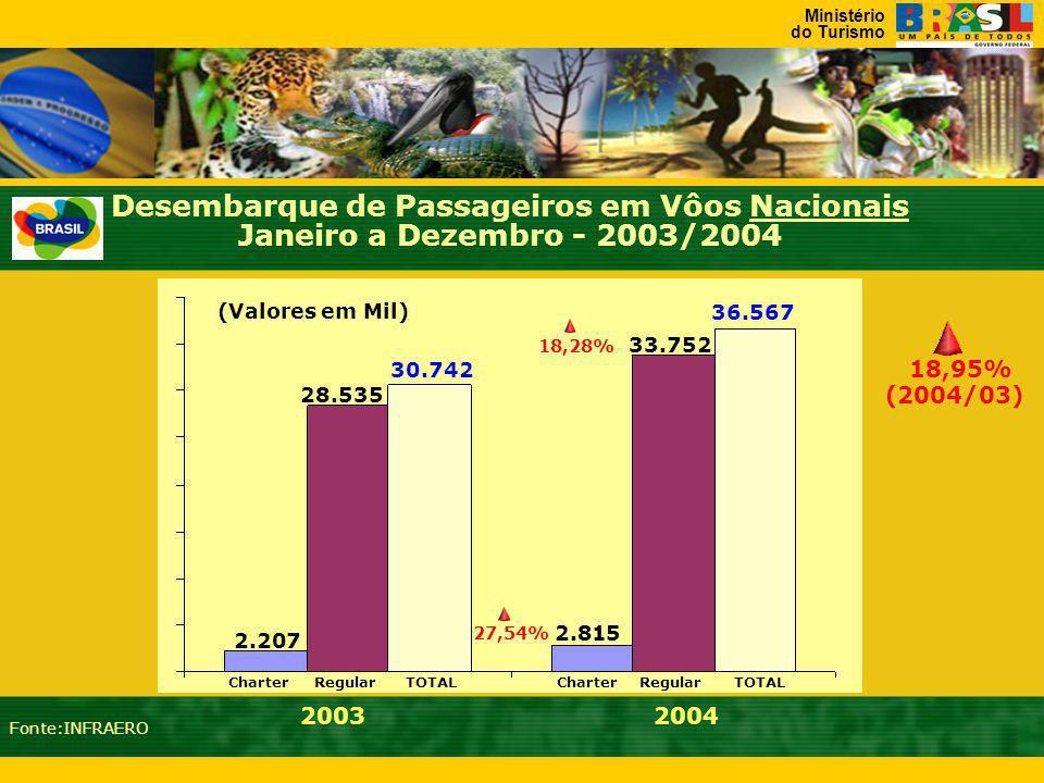 Desembarque de Passageiros em Vôos Nacionais Janeiro a Dezembro - 2003/2004