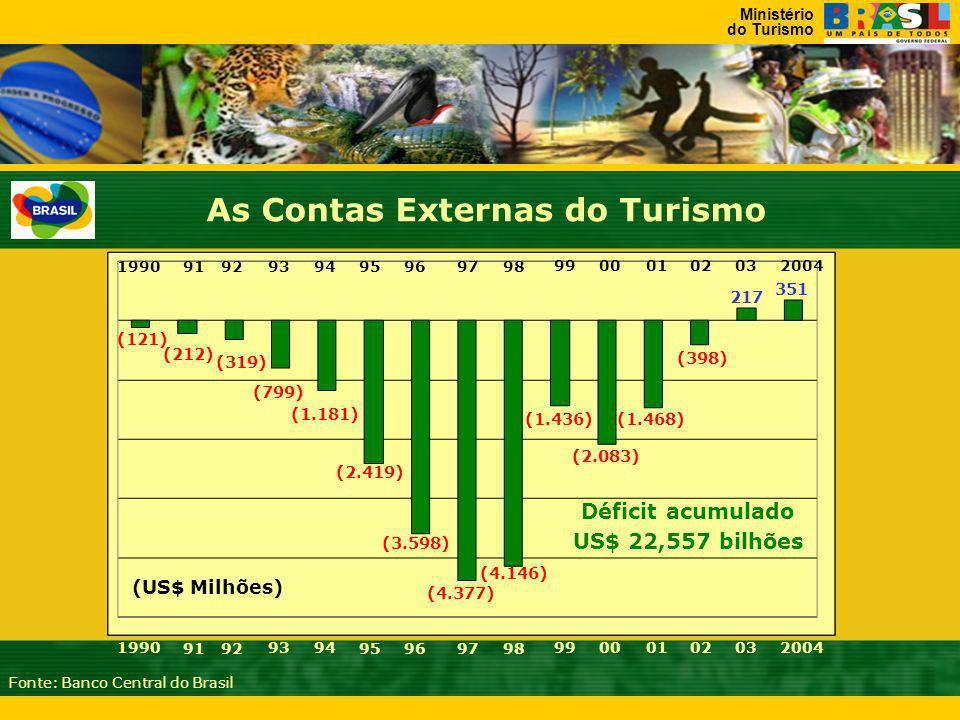 As Contas Externas do Turismo